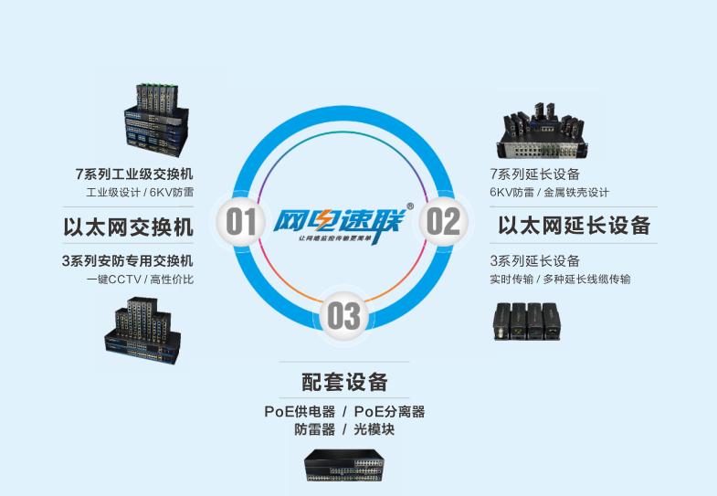 网电速联系列产品