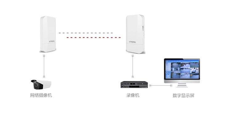 无线网桥应用示意图
